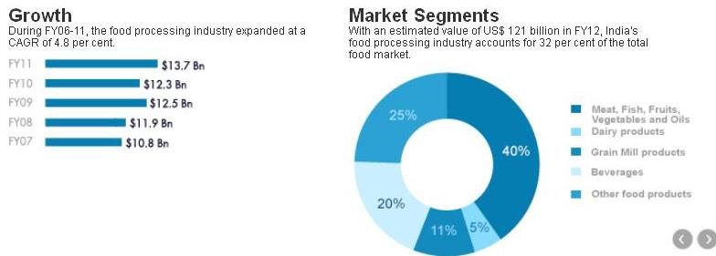 food processing industry analysis Food processing fundamentals: trends, challenges and analysis in food and beverage industry the survey revealed that there were four main pain points that food and beverage professionals are currently struggling with.